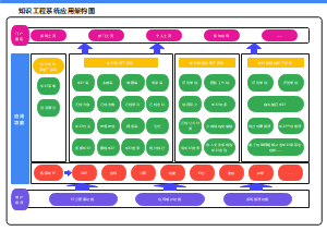 知识工程系统应用架构图