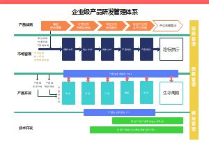 企业级产品研发管理体系