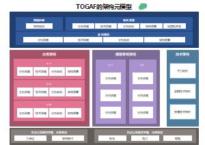 TOGAF的架构元模型