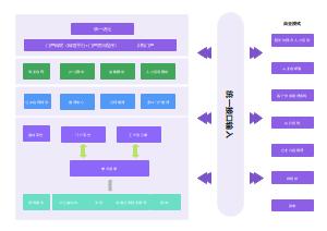 互联网企业架构图