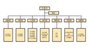 总经办组织结构