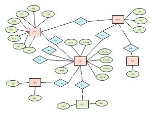 大创数据库ER图