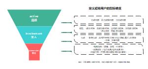 分层次和多维度的用户定义