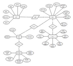 大数据分析算法构件库ER图