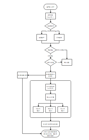 AB-test的试验流程