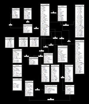 游戏中心2.0数据库ER图
