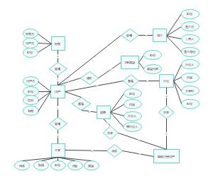 博客数据库ER图