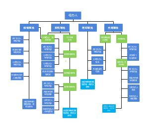 法务部组织结构图