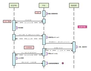 push流程时序图