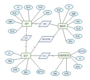 论坛系统ER图