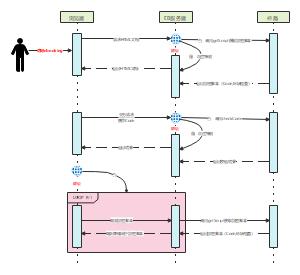 反爬系统时序图