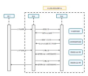 核算平台时序图