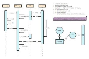分布式消息事物时序图
