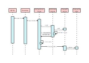 客户端创建时序图