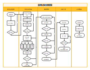 营销活动流程图
