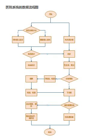 医院系统的数据流程图