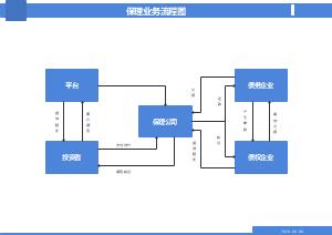 保理业务流程图