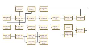 系统开发流程图