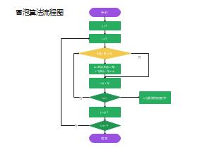 冒泡算法流程图