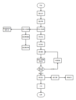 软件测试流程图