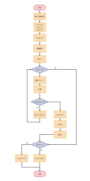 判断素数算法流程图