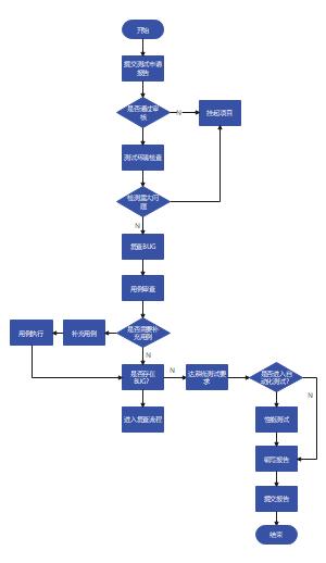 测试流程图