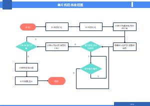 单片机程序流程图