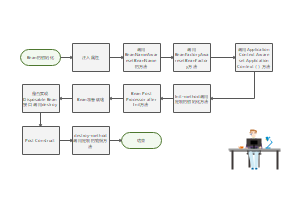 Java程序流程图