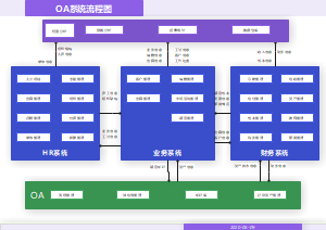 OA系统流程架构图
