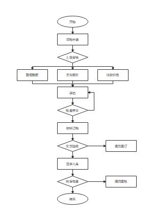 材料采购流程图