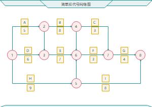 双代号网络图模板