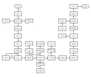 合成氨工艺流程图