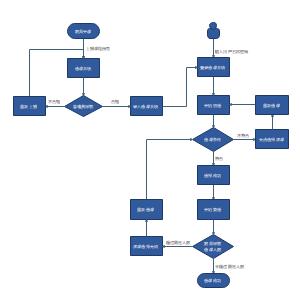 学生选课系统流程图