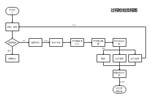 过程检验流程图