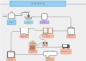 废水工艺流程图