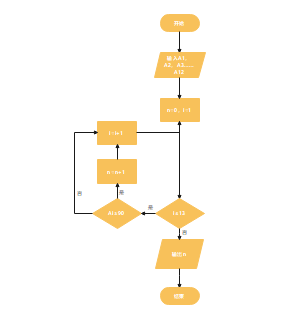 数学过程流程图
