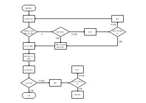 采购管理制度流程图