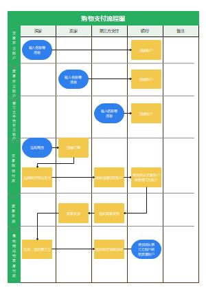 购物支付流程图