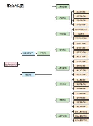 人事管理系统结构图