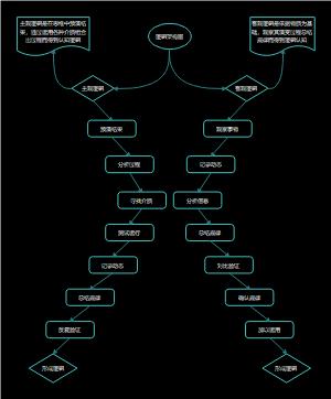 逻辑架构图
