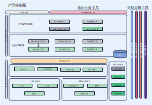 运维服务产品框架图