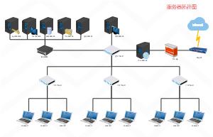 服务器拓扑图