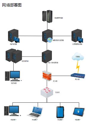 网络部署图
