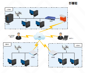 电商公司网络部署图
