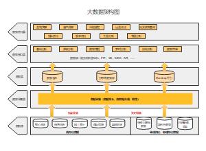 大数据架构图