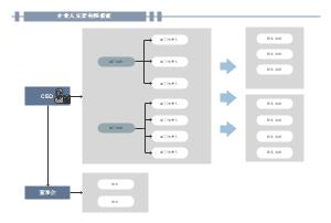 企业人员架构图模板