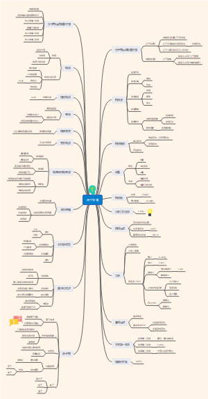 高中物理知识框架图