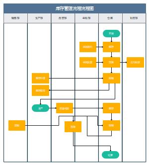 库存管理流程流程图