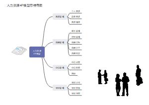 人力资源4P模型思维导图