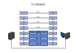 OSI七层网络模型